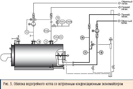 обвязки водогрейного котла