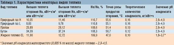 низшая теплота сгорания газов таблица